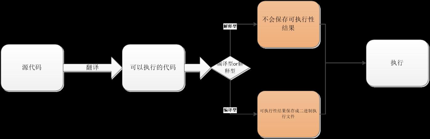PHP词法分析流程